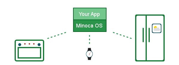 Minoca OS allows developers to write software once and then deploy it on a variety of devices.