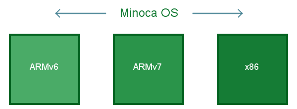 Minoca OS is a portable operating system that runs on x86, ARMv6, and ARMv7.